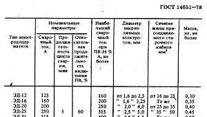 Электрододержатель (держак) СССР